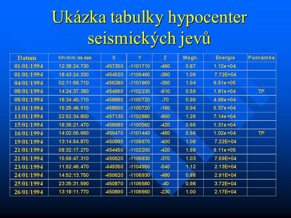 Popis tabulky Datum – den, měsíc a rok kdy k otřesu došlo (3/1/1992).
