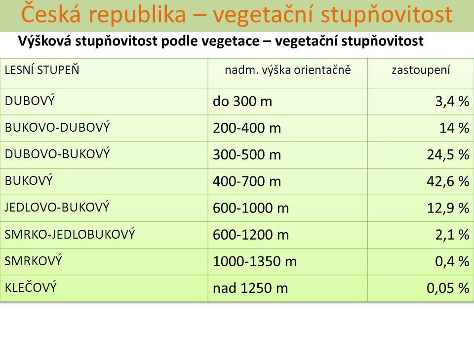 Česká republika – vegetační stupňovitost Výšková stupňovitost podle vegetace – vegetační stupňovitost