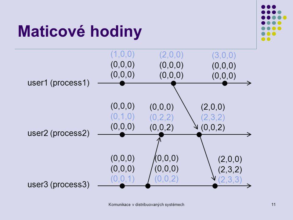 Komunikace v distribuovaných systémech11 Maticové hodiny user1 (process1) user2 (process2) user3 (process3) (1,0,0) (0,0,0) (0,1,0) (0,0,0) (0,0,1) (2,0,0) (0,0,0) (3,0,0) (0,0,0) (0,0,2) (0,0,0) (0,2,2) (0,0,2) (2,0,0) (2,3,2) (0,0,2) (2,0,0) (2,3,2) (2,3,3)