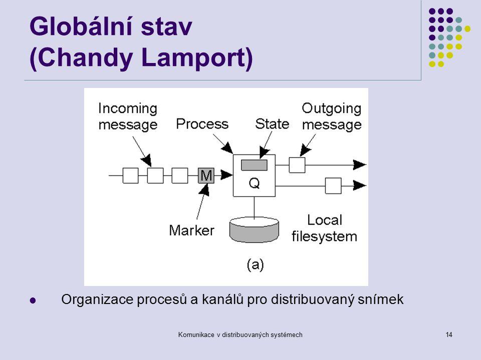 Komunikace v distribuovaných systémech14 Globální stav (Chandy Lamport) Organizace procesů a kanálů pro distribuovaný snímek