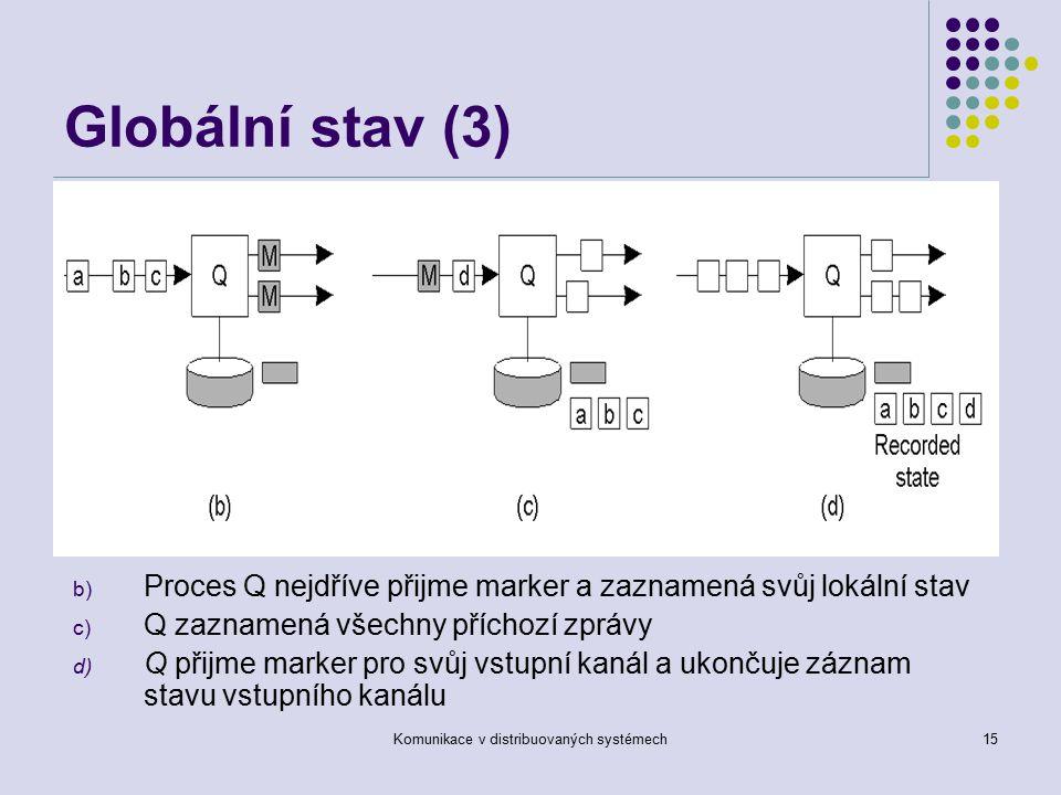 Komunikace v distribuovaných systémech15 Globální stav (3) b) Proces Q nejdříve přijme marker a zaznamená svůj lokální stav c) Q zaznamená všechny příchozí zprávy d) Q přijme marker pro svůj vstupní kanál a ukončuje záznam stavu vstupního kanálu