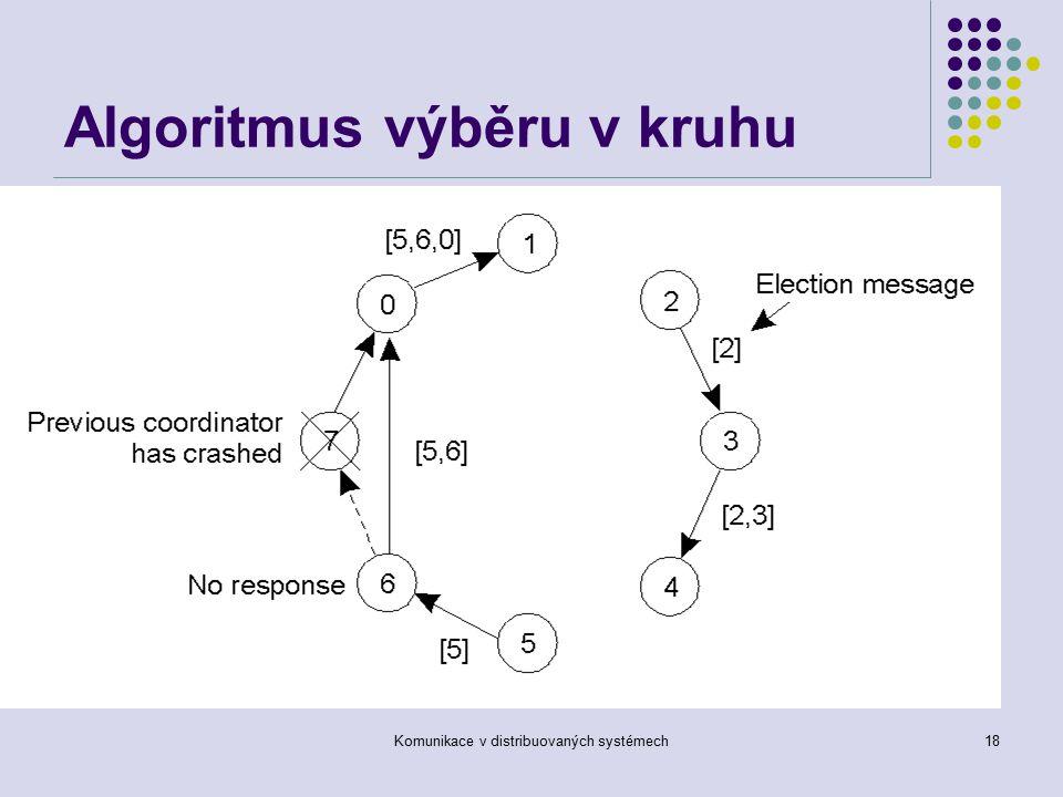 Komunikace v distribuovaných systémech18 Algoritmus výběru v kruhu Algoritmus výběru používající kruh.