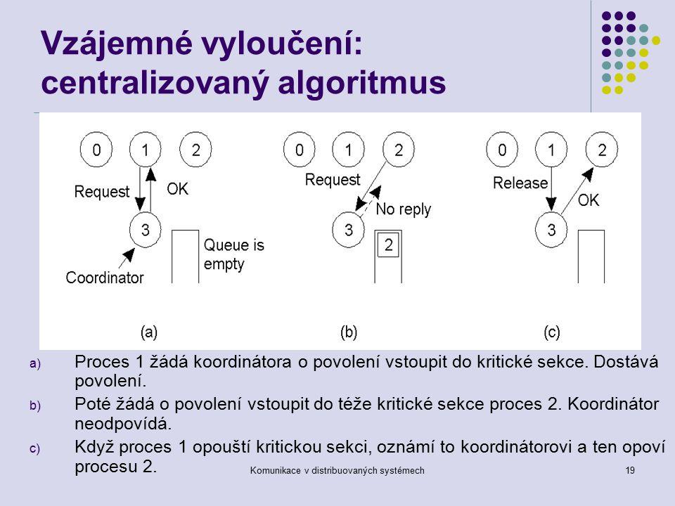 Komunikace v distribuovaných systémech19 Vzájemné vyloučení: centralizovaný algoritmus a) Proces 1 žádá koordinátora o povolení vstoupit do kritické sekce.