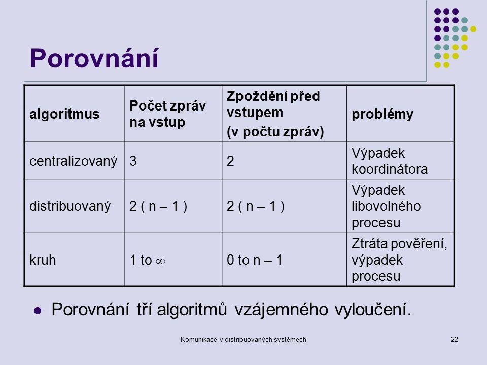 Komunikace v distribuovaných systémech22 Porovnání Porovnání tří algoritmů vzájemného vyloučení.