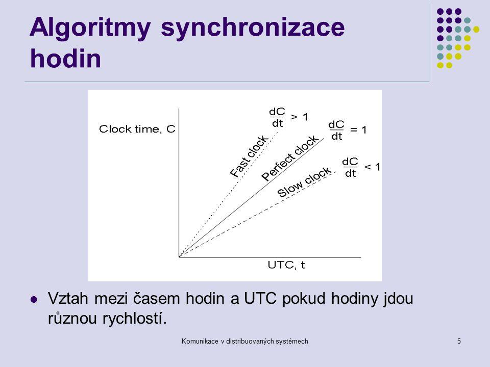 Komunikace v distribuovaných systémech5 Algoritmy synchronizace hodin Vztah mezi časem hodin a UTC pokud hodiny jdou různou rychlostí.