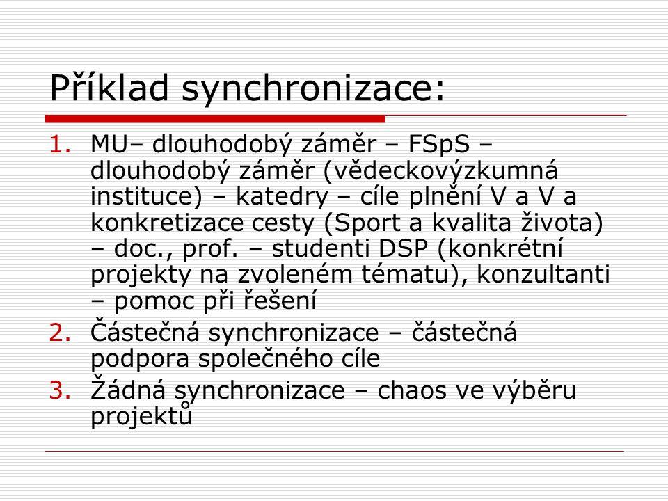 Příklad synchronizace: 1.MU– dlouhodobý záměr – FSpS – dlouhodobý záměr (vědeckovýzkumná instituce) – katedry – cíle plnění V a V a konkretizace cesty