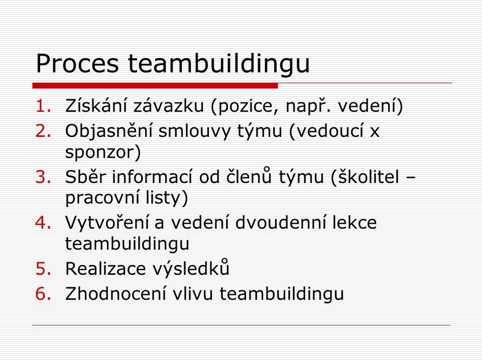 Proces teambuildingu 1.Získání závazku (pozice, např. vedení) 2.Objasnění smlouvy týmu (vedoucí x sponzor) 3.Sběr informací od členů týmu (školitel –