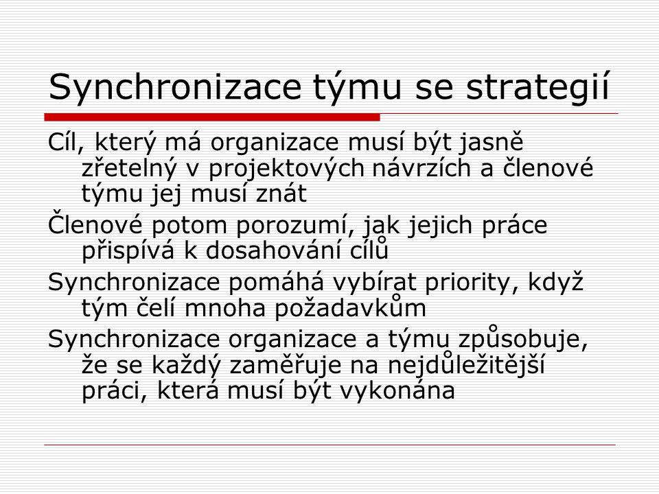 Synchronizace týmu se strategií Cíl, který má organizace musí být jasně zřetelný v projektových návrzích a členové týmu jej musí znát Členové potom po