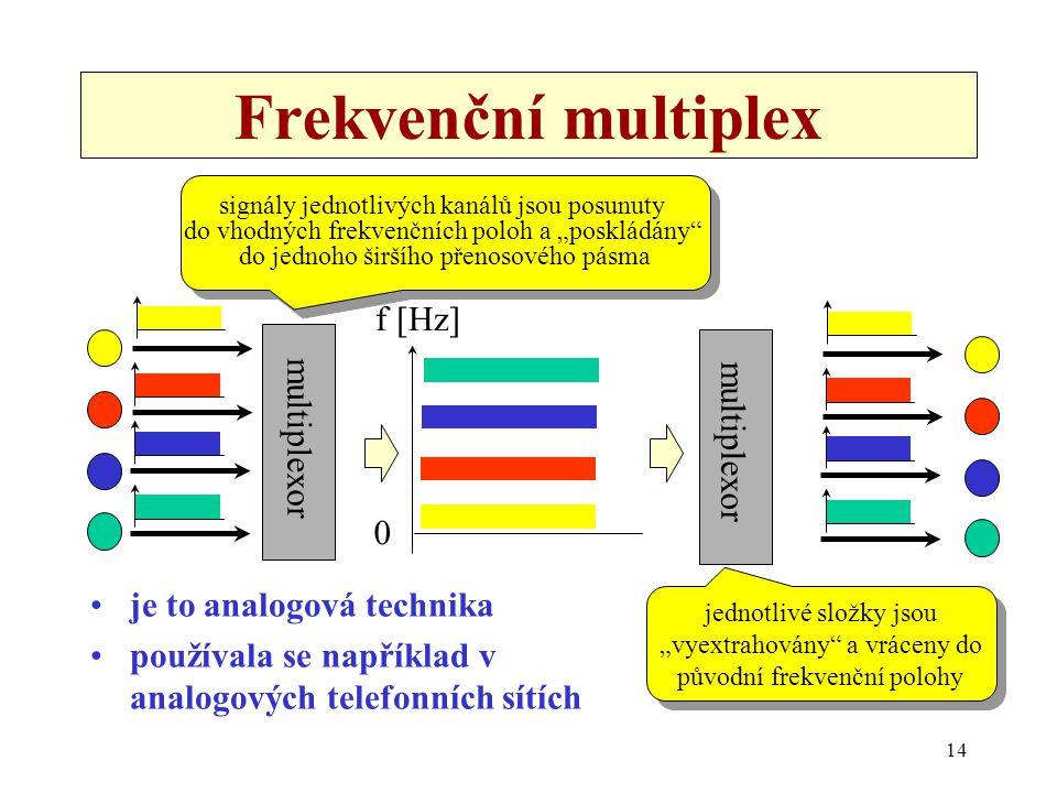 14 Frekvenční multiplex je to analogová technika používala se například v analogových telefonních sítích multiplexor f [Hz] 0 multiplexor signály jedn