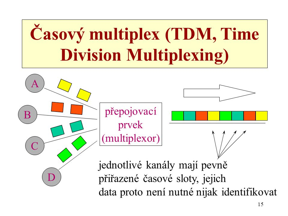 15 Časový multiplex (TDM, Time Division Multiplexing) A B C D přepojovací prvek (multiplexor) jednotlivé kanály mají pevně přiřazené časové sloty, jej