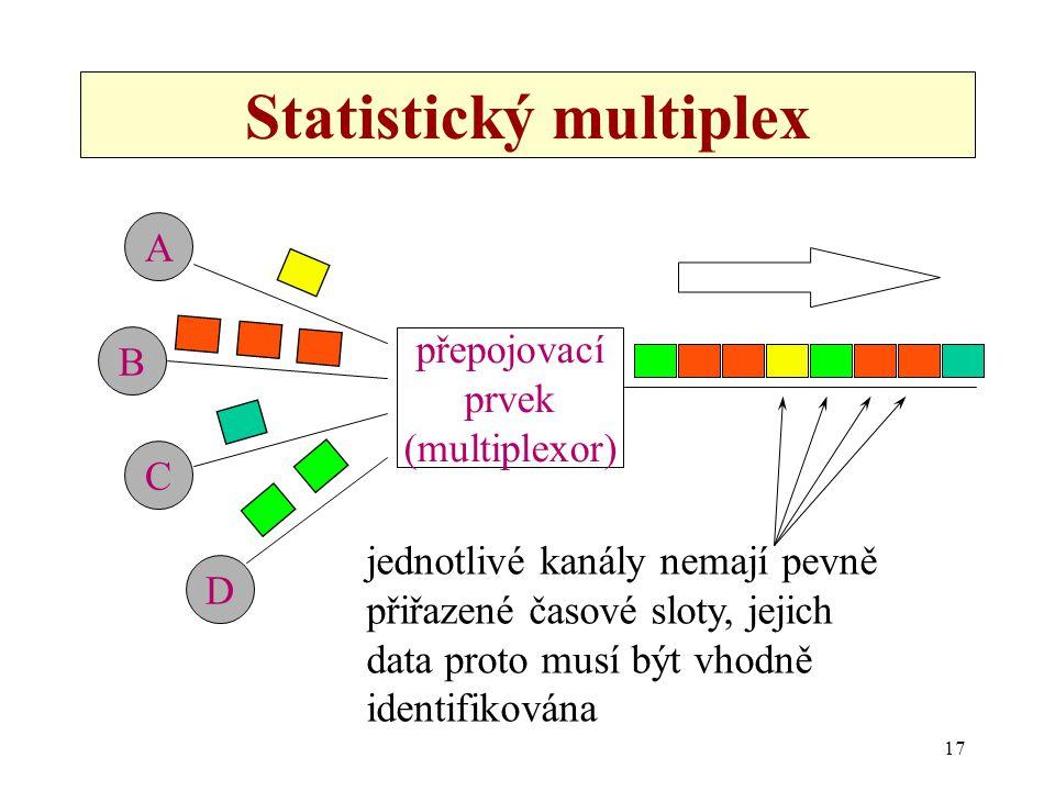 17 Statistický multiplex A B C D přepojovací prvek (multiplexor) jednotlivé kanály nemají pevně přiřazené časové sloty, jejich data proto musí být vho