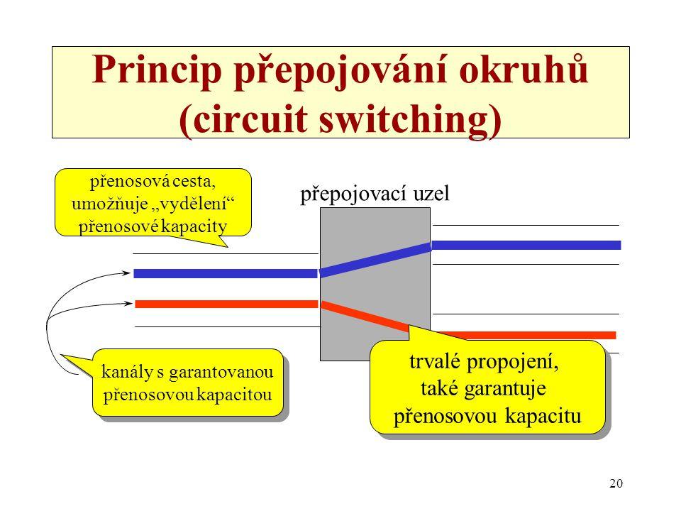 """20 Princip přepojování okruhů (circuit switching) přenosová cesta, umožňuje """"vydělení"""" přenosové kapacity kanály s garantovanou přenosovou kapacitou k"""