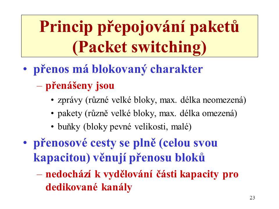 23 Princip přepojování paketů (Packet switching) přenos má blokovaný charakter –přenášeny jsou zprávy (různé velké bloky, max. délka neomezená) pakety