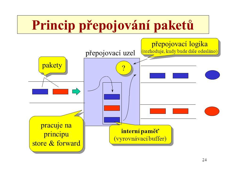 24 Princip přepojování paketů přepojovací uzel interní paměť (vyrovnávací buffer) interní paměť (vyrovnávací buffer) pakety pracuje na principu store