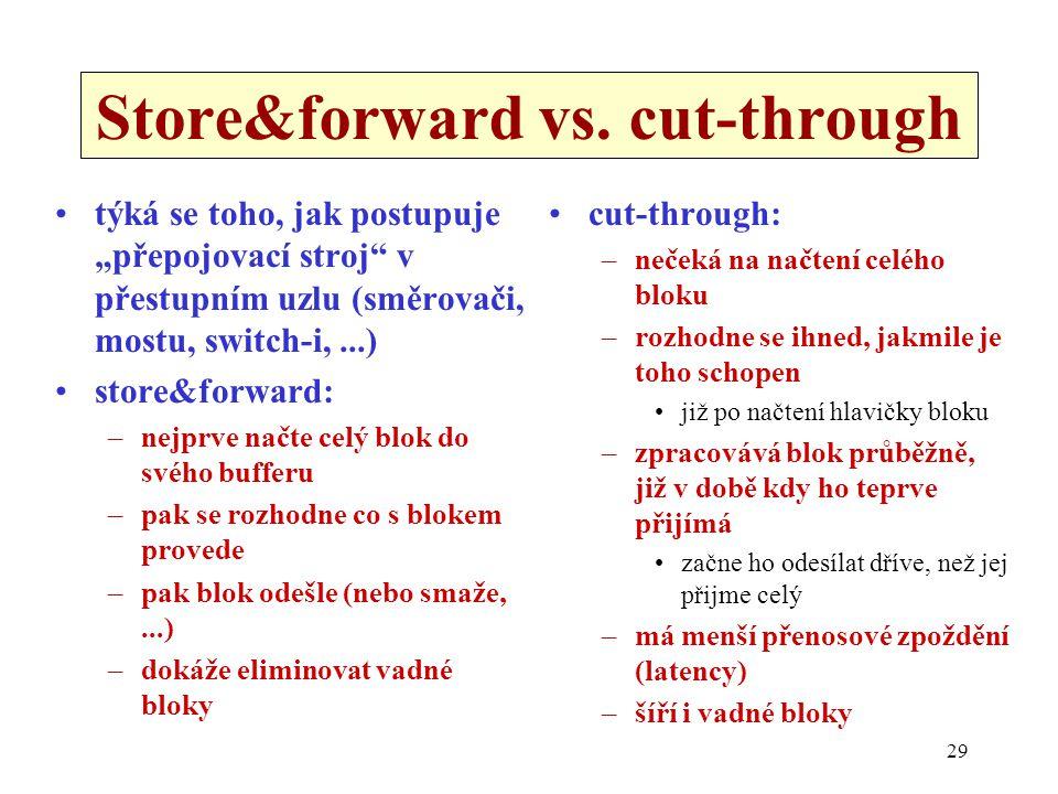 """29 Store&forward vs. cut-through týká se toho, jak postupuje """"přepojovací stroj"""" v přestupním uzlu (směrovači, mostu, switch-i,...) store&forward: –ne"""