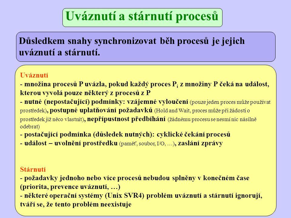 Uváznutí - množina procesů P uvázla, pokud každý proces P i z množiny P čeká na událost, kterou vyvolá pouze některý z procesů z P - nutné (nepostačující) podmínky: vzájemné vyloučení (pouze jeden proces může používat prostředek), postupné uplatňování požadavků (Hold and Wait, proces může při žádosti o prostředek již něco vlastnit), nepřípustnost předbíhání (žádnému procesu se nesmí nic násilně odebrat) - postačující podmínka (důsledek nutných): cyklické čekání procesů - událost – uvolnění prostředku (paměť, soubor, I/O, …), zaslání zprávy Stárnutí - požadavky jednoho nebo více procesů nebudou splněny v konečném čase (priorita, prevence uváznutí, …) - některé operační systémy (Unix SVR4) problém uváznutí a stárnutí ignorují, tváří se, že tento problém neexistuje Uváznutí a stárnutí procesů Důsledkem snahy synchronizovat běh procesů je jejich uváznutí a stárnutí.