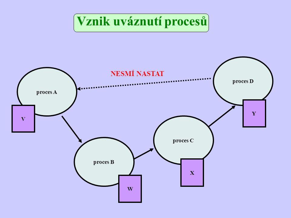 proces A proces B proces C proces D W X Y V NESMÍ NASTAT Vznik uváznutí procesů