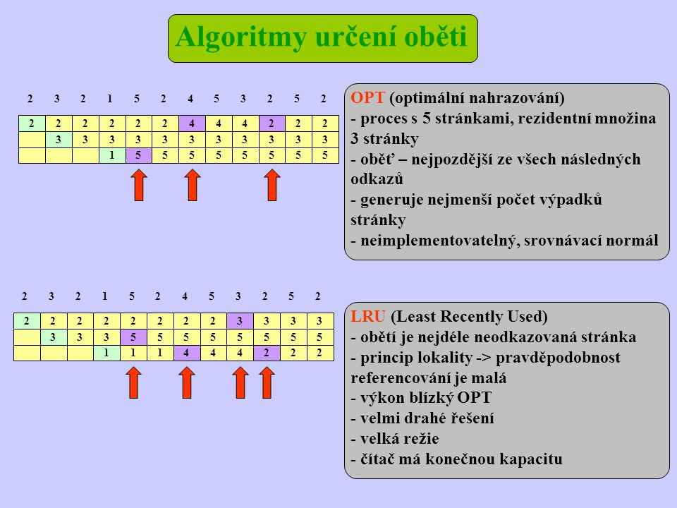 Algoritmy určení oběti 2 2 222 3 22444222 2152453252 33333333333 155555555 OPT (optimální nahrazování) - proces s 5 stránkami, rezidentní množina 3 stránky - oběť – nejpozdější ze všech následných odkazů - generuje nejmenší počet výpadků stránky - neimplementovatelný, srovnávací normál LRU (Least Recently Used) - obětí je nejdéle neodkazovaná stránka - princip lokality -> pravděpodobnost referencování je malá - výkon blízký OPT - velmi drahé řešení - velká režie - čítač má konečnou kapacitu 2 2 222 3 22223333 2152453252 33355555555 111444222
