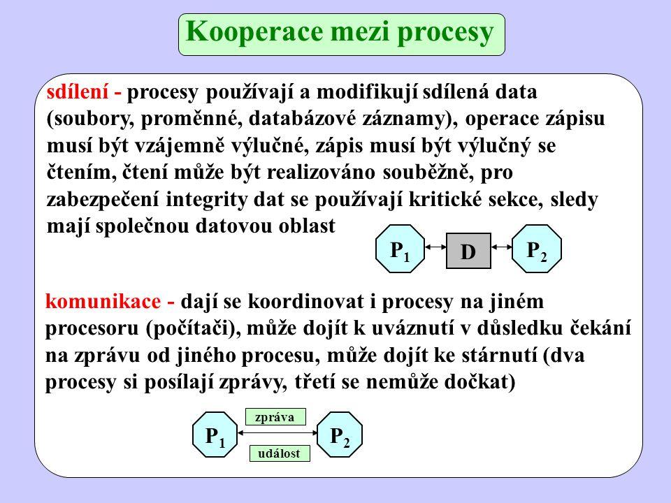 Kooperace mezi procesy sdílení - procesy používají a modifikují sdílená data (soubory, proměnné, databázové záznamy), operace zápisu musí být vzájemně výlučné, zápis musí být výlučný se čtením, čtení může být realizováno souběžně, pro zabezpečení integrity dat se používají kritické sekce, sledy mají společnou datovou oblast komunikace - dají se koordinovat i procesy na jiném procesoru (počítači), může dojít k uváznutí v důsledku čekání na zprávu od jiného procesu, může dojít ke stárnutí (dva procesy si posílají zprávy, třetí se nemůže dočkat) P1P1 P2P2 událost zpráva P1P1 P2P2 D