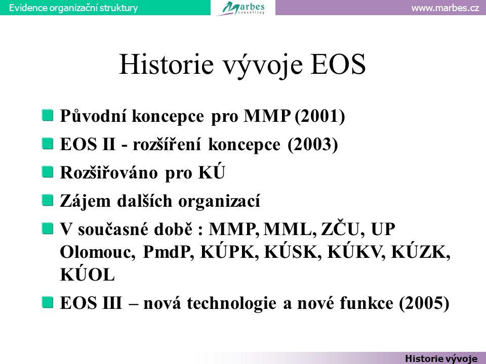 Evidence organizační struktury Historie vývoje Původní koncepce pro MMP (2001) EOS II - rozšíření koncepce (2003) Rozšiřováno pro KÚ Zájem dalších organizací V současné době : MMP, MML, ZČU, UP Olomouc, PmdP, KÚPK, KÚSK, KÚKV, KÚZK, KÚOL EOS III – nová technologie a nové funkce (2005) Historie vývoje EOS