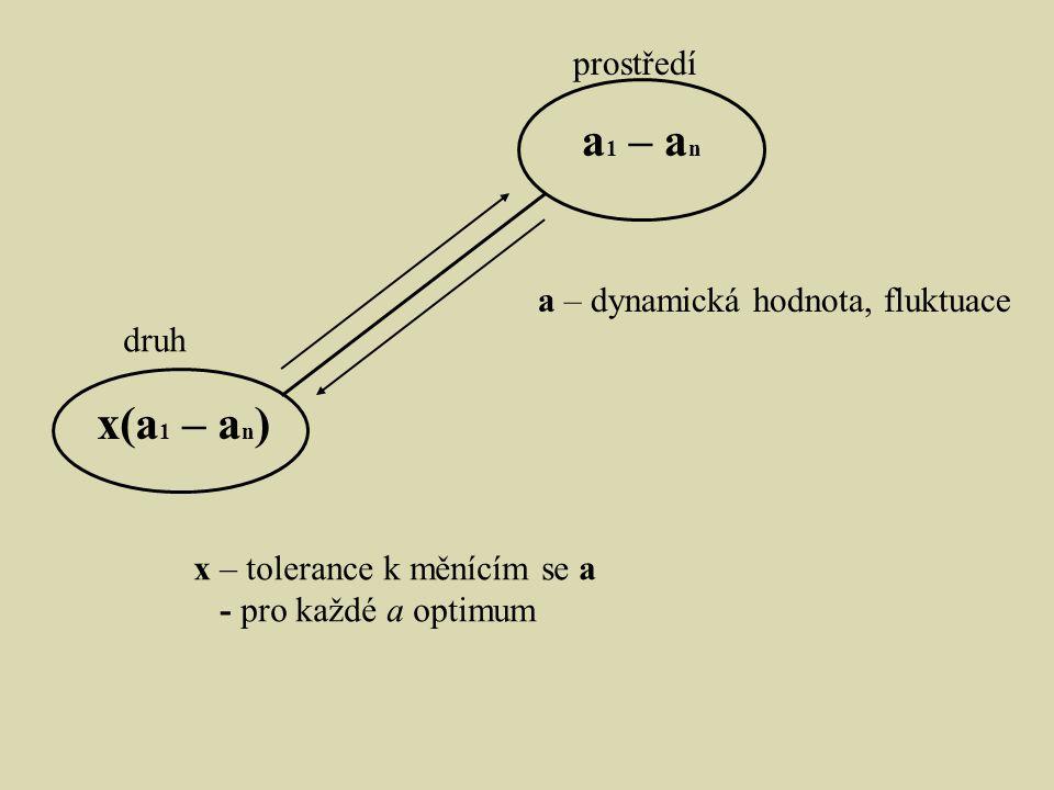 prostředí druh x(a 1 – a n ) a 1 – a n a – dynamická hodnota, fluktuace x – tolerance k měnícím se a - pro každé a optimum