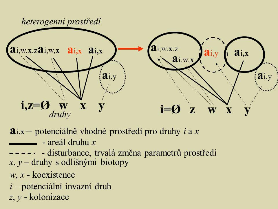 a i,w,x,z a i,w,x a i,x a i,x – potenciálně vhodné prostředí pro druhy i a x a i,y a i,x a i,w,x,z a i,w,x i,z=Ø w x y i=Ø z w x y heterogenní prostředí druhy - areál druhu x - disturbance, trvalá změna parametrů prostředí i – potenciální invazní druh x, y – druhy s odlišnými biotopy w, x - koexistence z, y - kolonizace