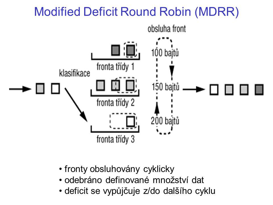 Modified Deficit Round Robin (MDRR) fronty obsluhovány cyklicky odebráno definované množství dat deficit se vypůjčuje z/do dalšího cyklu