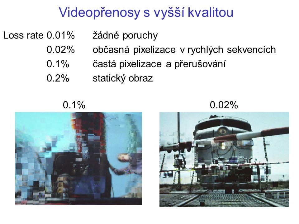 Videopřenosy s vyšší kvalitou Loss rate 0.01%žádné poruchy 0.02%občasná pixelizace v rychlých sekvencích 0.1%častá pixelizace a přerušování 0.2%static