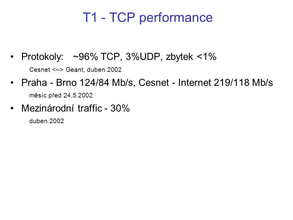 T1 - TCP performance Protokoly: ~96% TCP, 3%UDP, zbytek Geant, duben 2002 Praha - Brno 124/84 Mb/s, Cesnet - Internet 219/118 Mb/s měsíc před 24.5.2002 Mezinárodní traffic - 30% duben 2002