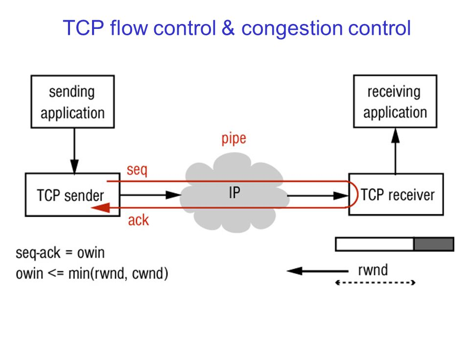 TCP flow control & congestion control