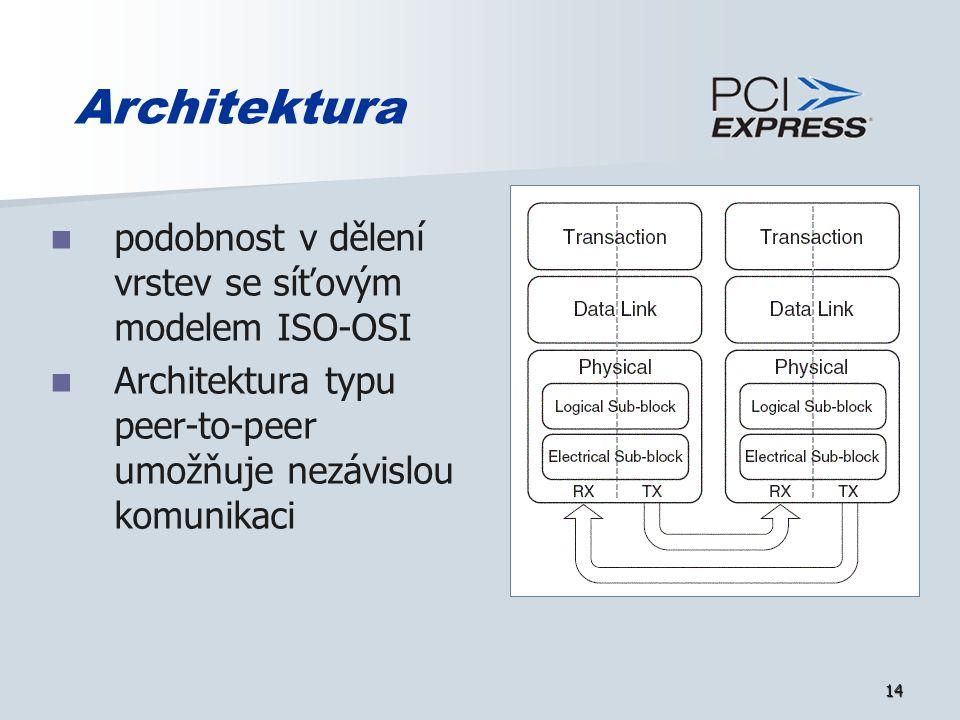 14 Architektura podobnost v dělení vrstev se síťovým modelem ISO-OSI Architektura typu peer-to-peer umožňuje nezávislou komunikaci