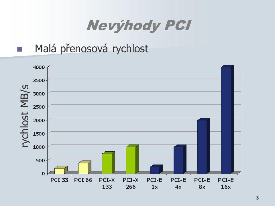 3 Nevýhody PCI Malá přenosová rychlost rychlost MB/s