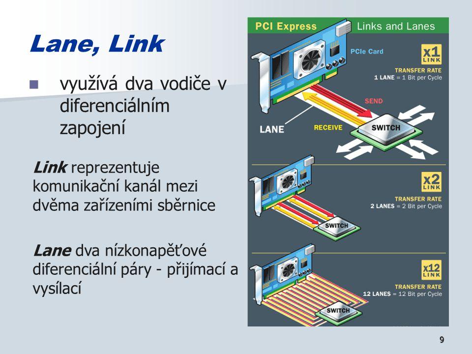 9 Lane, Link využívá dva vodiče v diferenciálním zapojení Link reprezentuje komunikační kanál mezi dvěma zařízeními sběrnice Lane dva nízkonapěťové diferenciální páry - přijímací a vysílací