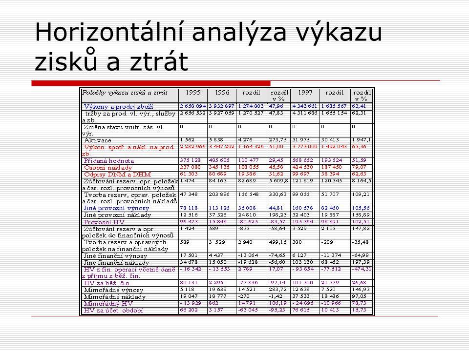 Vertikální analýza výkazu zisků a ztrát Výpočet celkových výnosů v jednotlivých letech