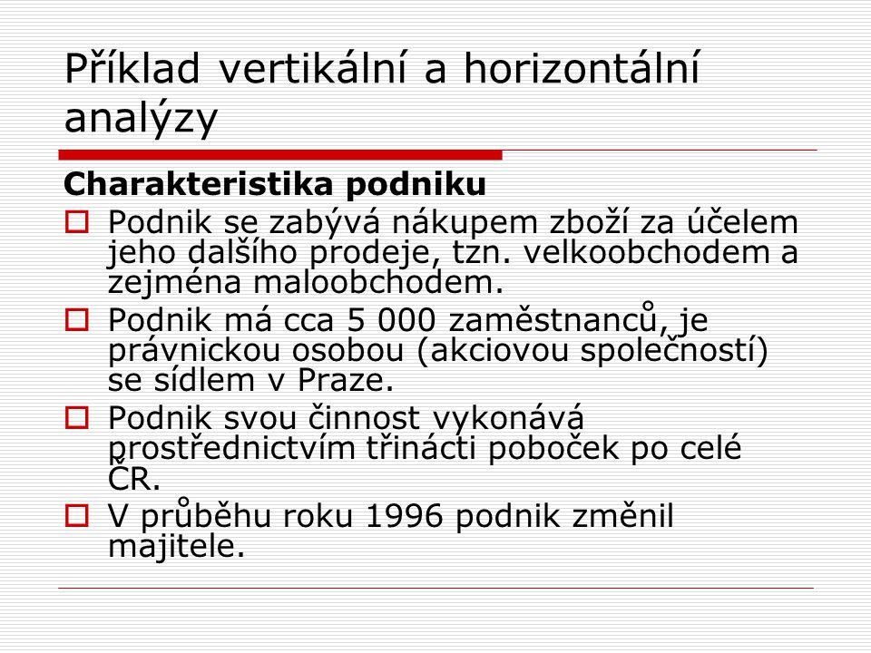 Horizontální analýza rozvahy Horizontální analýza aktiv