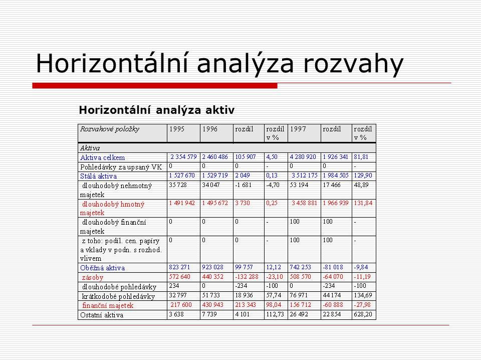 Horizontální analýza rozvahy Horizontální analýza pasiv
