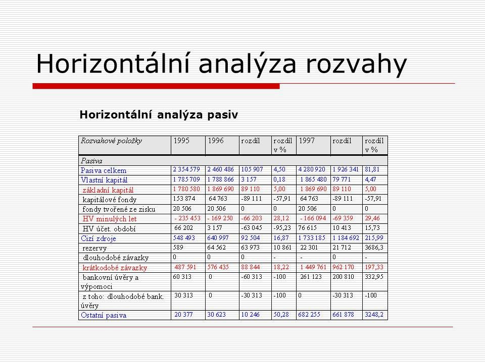Vertikální analýza rozvahy Vertikální analýza aktiv