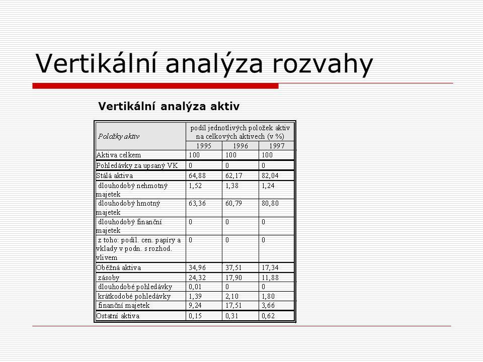 Vertikální analýza rozvahy Vertikální analýza pasiv