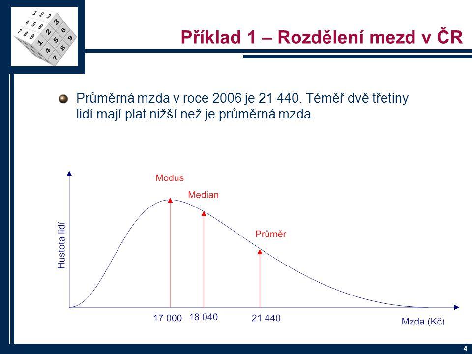 Chyby při testování hypotéz Skutečnost H 0 platí H 0 neplatí, platí H 1 Rozhodnutí Nemůžeme zamítnout H 0 Správné rozhodnutí Chyba II.