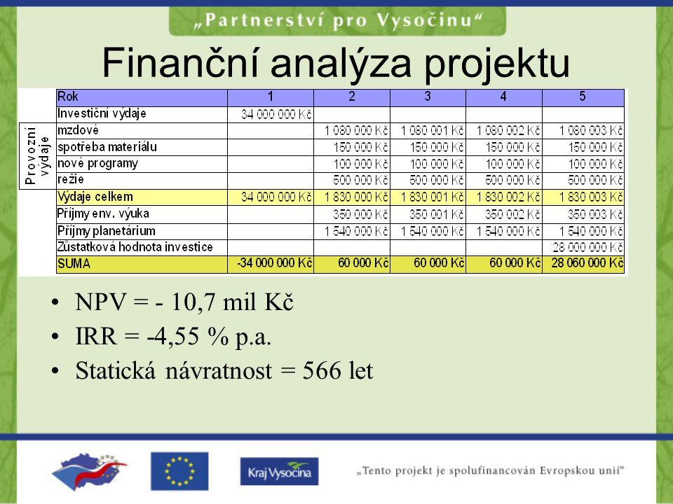 Finanční analýza projektu NPV = - 10,7 mil Kč IRR = -4,55 % p.a. Statická návratnost = 566 let