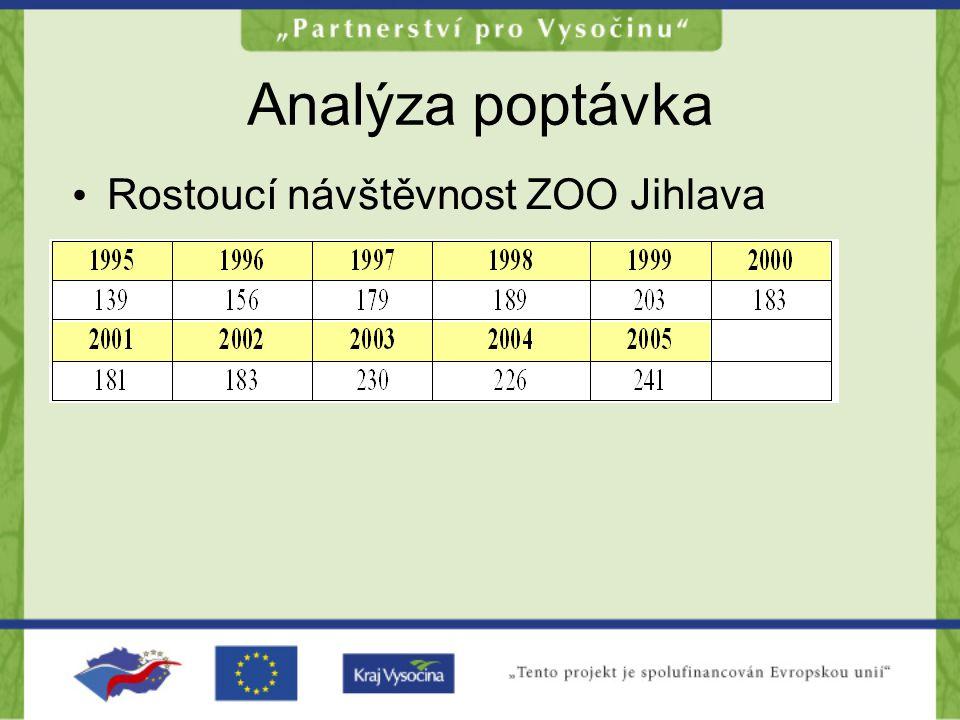 Analýza poptávka Rostoucí návštěvnost ZOO Jihlava