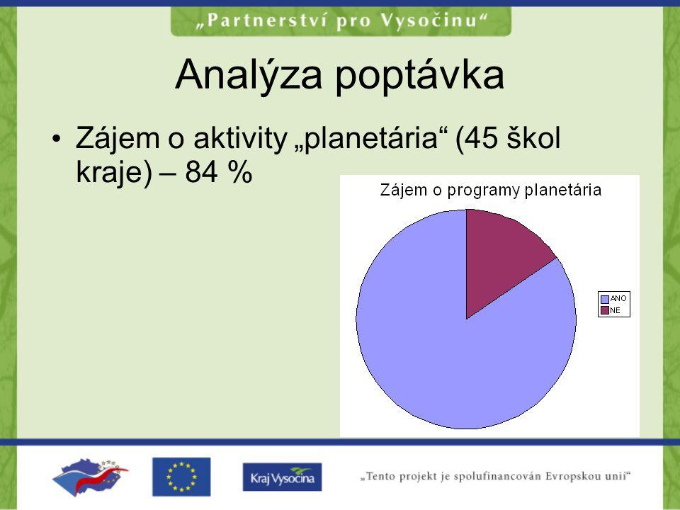 """Analýza poptávka Zájem o aktivity """"planetária (45 škol kraje) – 84 %"""