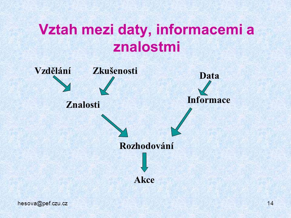 hesova@pef.czu.cz14 Vztah mezi daty, informacemi a znalostmi Vzdělání Informace Data Zkušenosti Rozhodování Akce Znalosti
