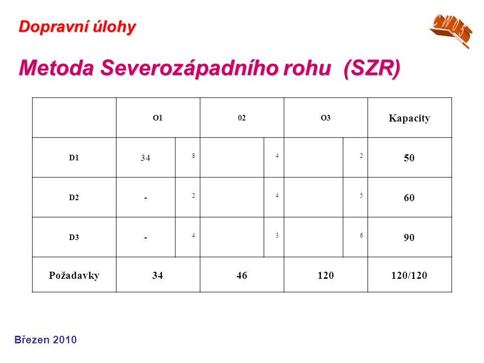 Březen 2010 Dopravní úlohy Metoda Severozápadního rohu (SZR) O102O3 Kapacity D1 34 842 50 D2 - 245 60 D3 - 436 90 Požadavky3446120120/120