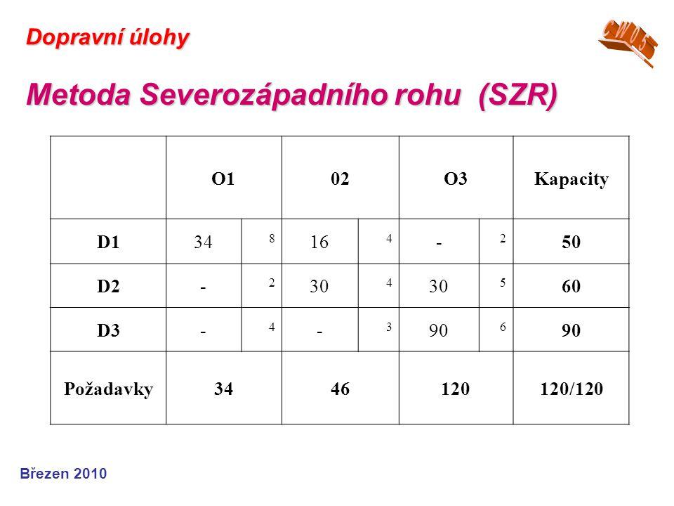 Březen 2010 Dopravní úlohy Metoda Severozápadního rohu (SZR) O102O3Kapacity D134 8 16 4 - 2 50 D2- 2 30 4 5 60 D3- 4 - 3 90 6 Požadavky3446120120/120