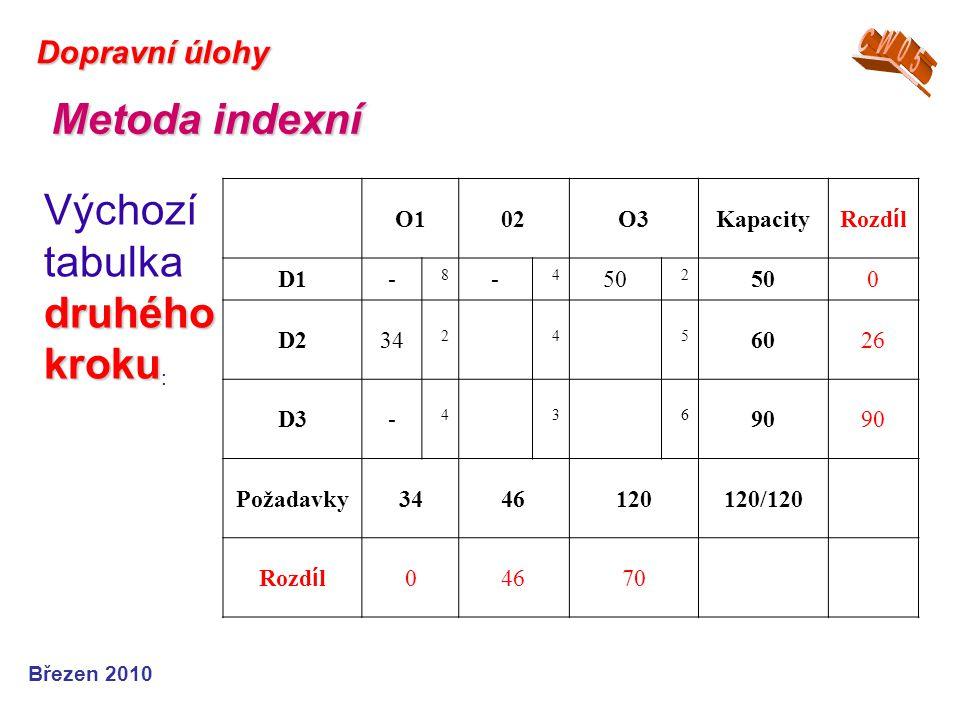 Březen 2010 Dopravní úlohy Metoda indexní druhého kroku Výchozí tabulka druhého kroku : O102O3Kapacity Rozd í l D1- 8 - 4 50 2 0 D234 245 6026 D3- 436