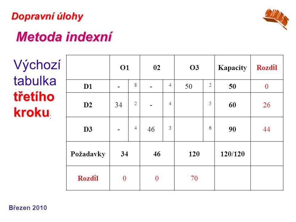 Březen 2010 Dopravní úlohy Metoda indexní třetího kroku Výchozí tabulka třetího kroku : O102O3Kapacity Rozd í l D1- 8 - 4 50 2 0 D234 2 - 45 6026 D3-