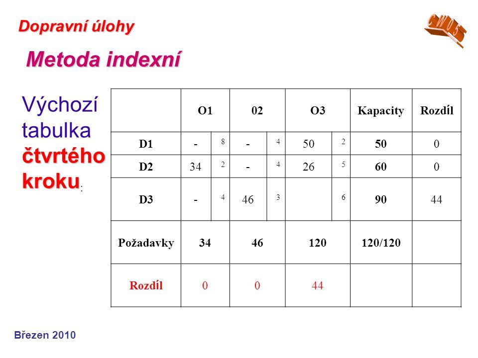 Březen 2010 Dopravní úlohy Metoda indexní čtvrtého kroku Výchozí tabulka čtvrtého kroku : O102O3Kapacity Rozd í l D1- 8 - 4 50 2 0 D234 2 - 4 26 5 600