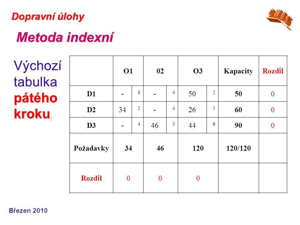 Březen 2010 Dopravní úlohy Metoda indexní pátého kroku Výchozí tabulka pátého kroku : O102O3Kapacity Rozd í l D1- 8 - 4 50 2 0 D234 2 - 4 26 5 600 D3-