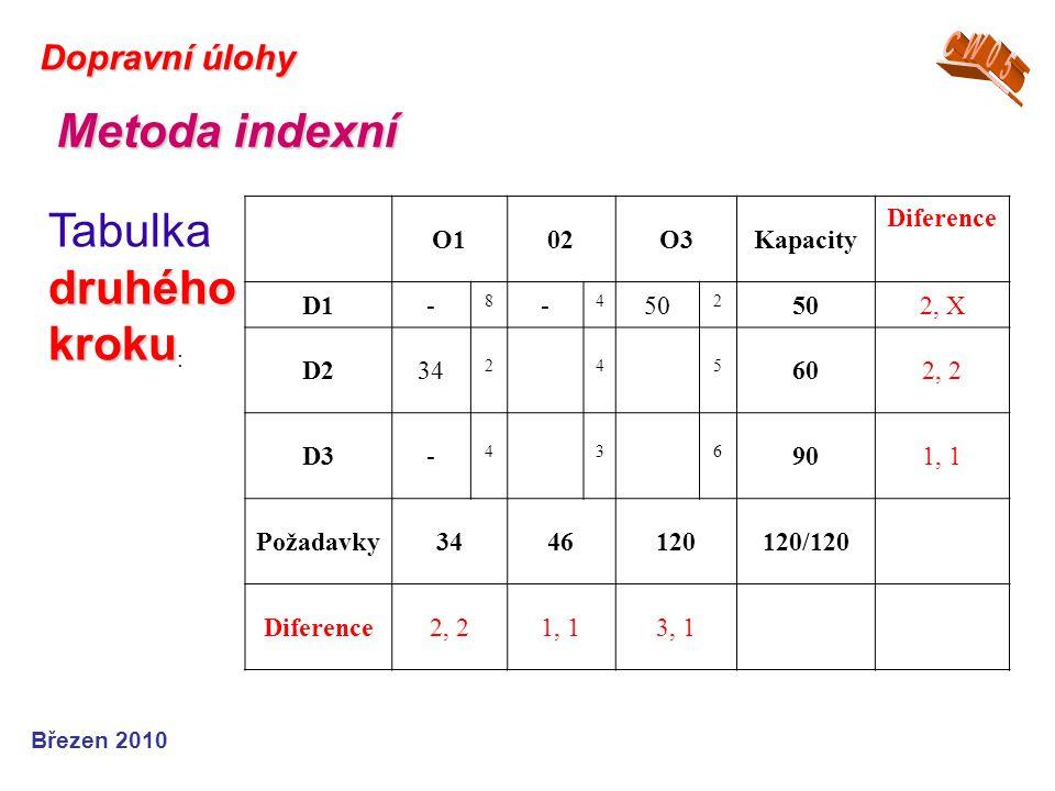 Březen 2010 Dopravní úlohy Metoda indexní druhého kroku Tabulka druhého kroku : O102O3Kapacity Diference D1- 8 - 4 50 2 2, X D234 245 602, 2 D3- 436 9